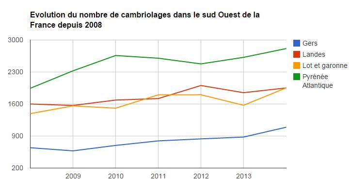 Evolution des cambriolages de 2008 à 2014 dans les Landes